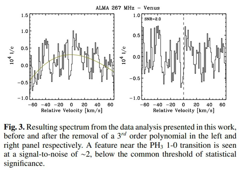 The non-overfitted data from ALMA shows that phosphine is not present.
