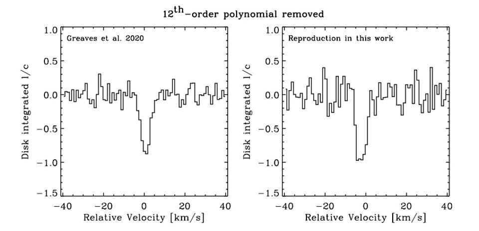 The detection of phosphine on Venus may not be real, but an artifact of incorrect analysis
