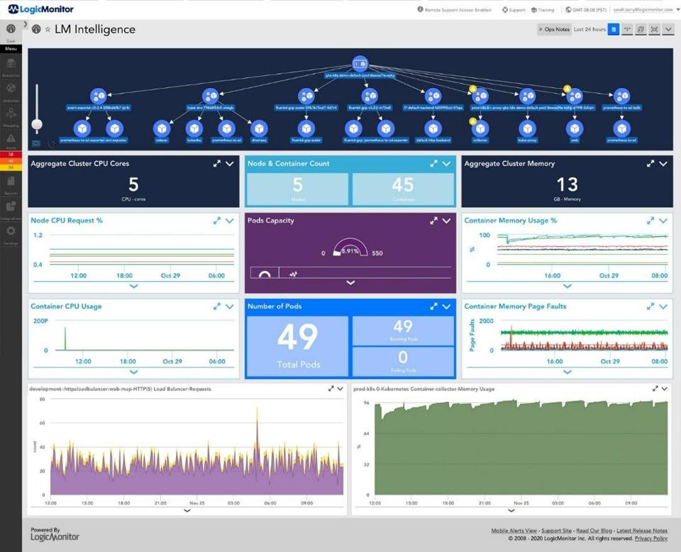 AIOps Cloud Monitoring Is The Cornerstone Of Business Continuity