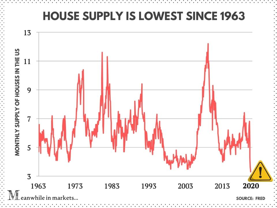 house supply, home supply, house inventory, fred, monthly supply of houses, the housing market, the real estate market