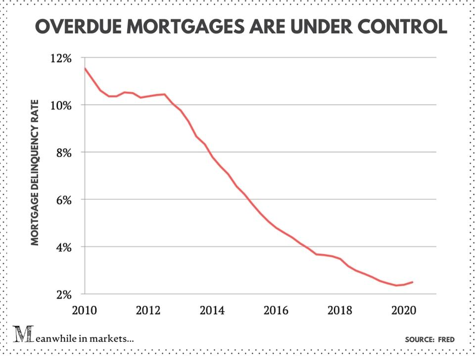 mortgage defaults, mortgage delinquencies, mortgage late payments, mortgage payments, foreclosures