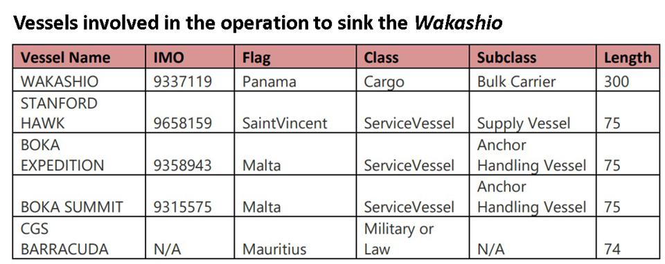 Vessels involved in the operation to sink the Wakashio