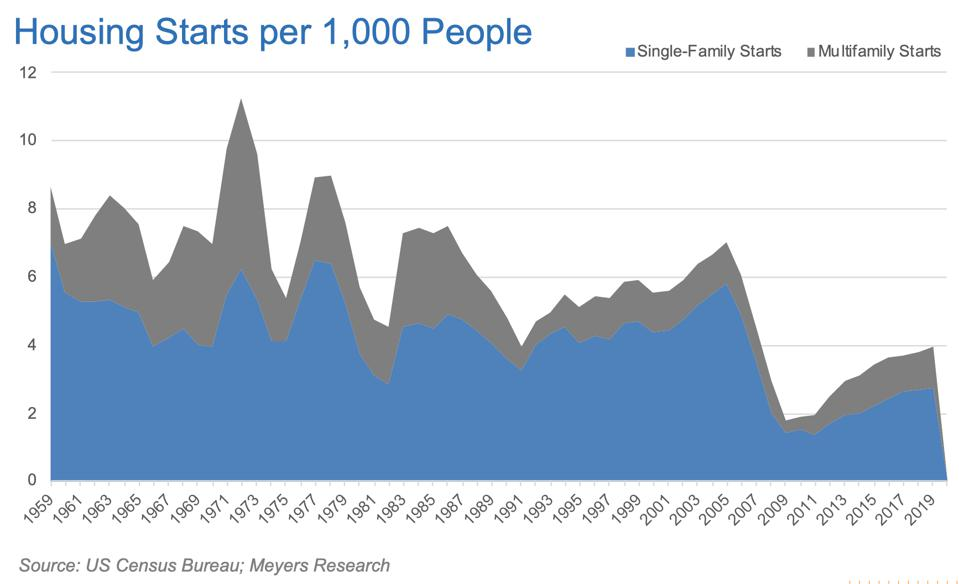 Chart of housing rates from 1959 to today showing starts at lowest rate in history.