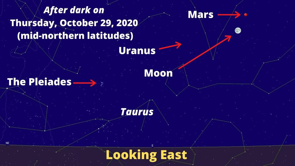 How to see the Moon and Mars on Thursday, October 29, 2020—and the position of Uranus all week.