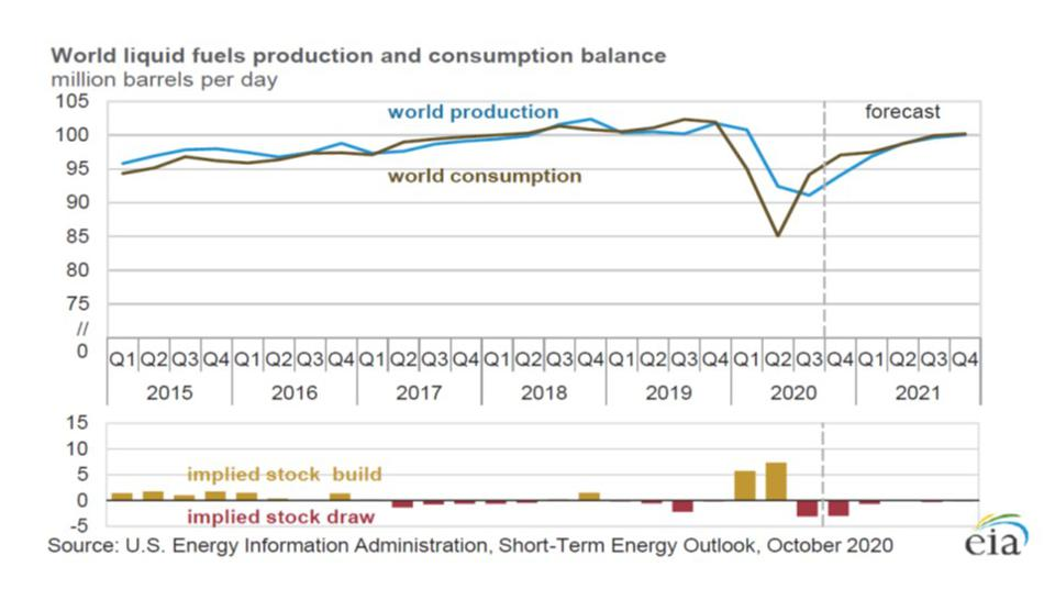 World fuels consumption is ahead of production as the global economy recovers.