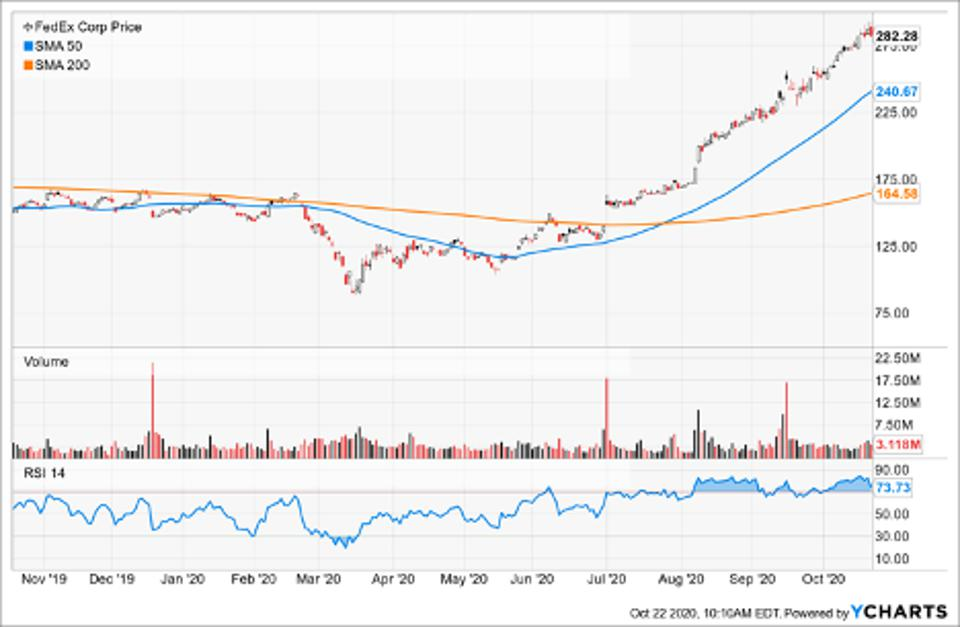 Simple Moving Average of Fedex Corp (FDX)