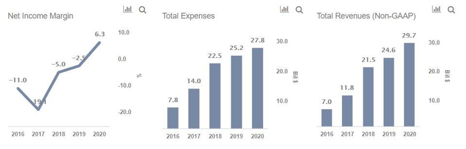 Tesla Expenses Margins
