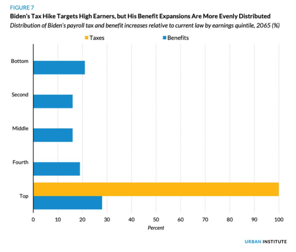 graph showing Biden's tax hike targets high earners, but his benefit expansions are more evenly distributed