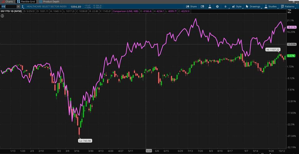 Data sources: Nasdaq, S&P Dow Jones Indices. Chart source: The thinkorswim® platform from TD Ameritrade.