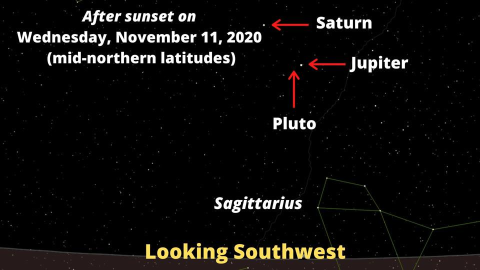 Pluto and Jupiter in conjunction on Wednesday, November 11, 2020.