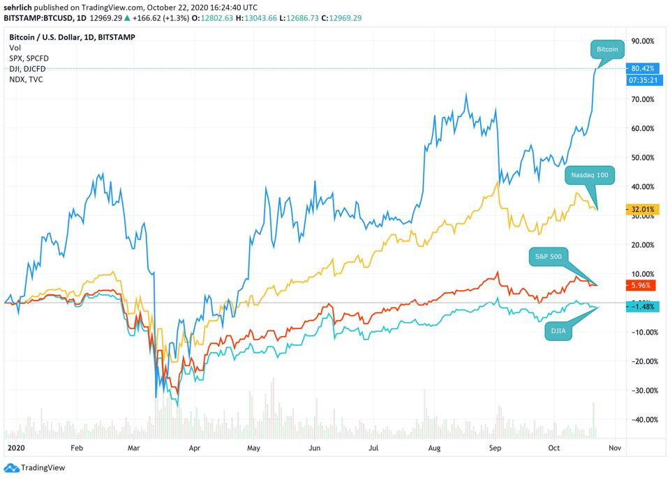 Bitcoin YTD performance compared to leading indices