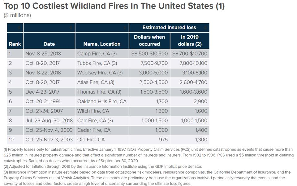Chart of the top 10 costliest wildland fires in the united states