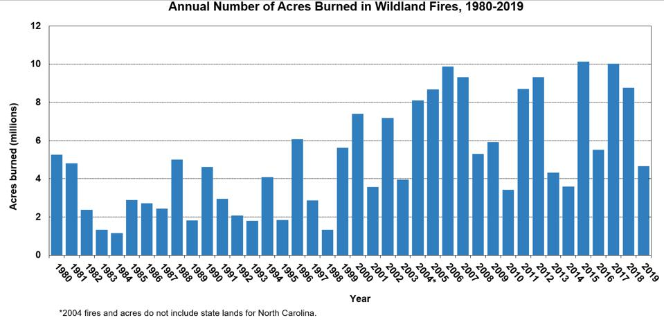 Chart of the annual acres burned in wildland fires, 1980-2019