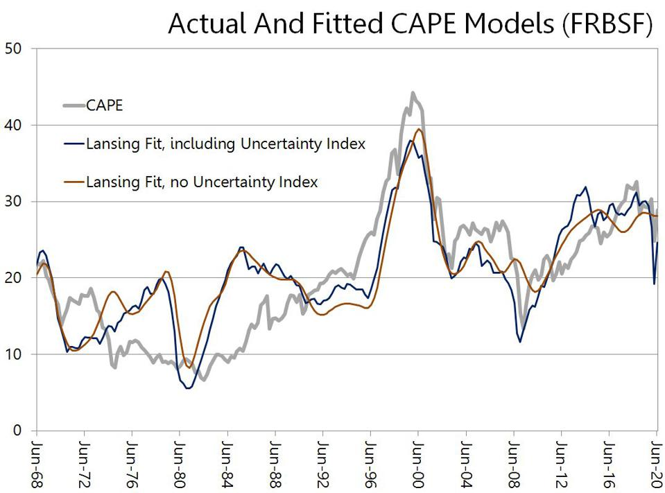 Actual versus fitted values of the CAPE ratio