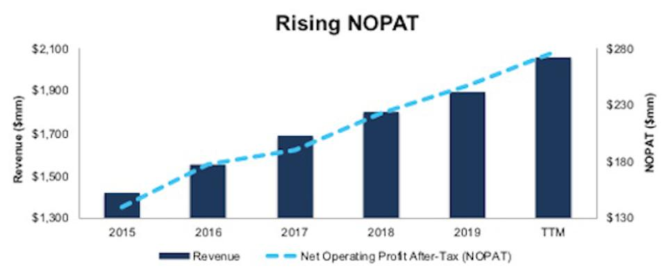 BWXT Revenue And NOPAT