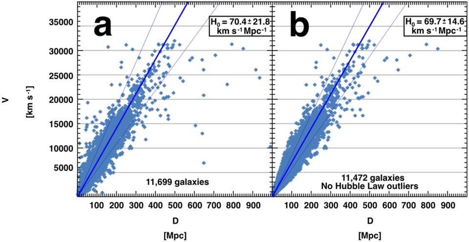 The results of measuring cosmic distances and Hubble's constant with the NED-D repository.