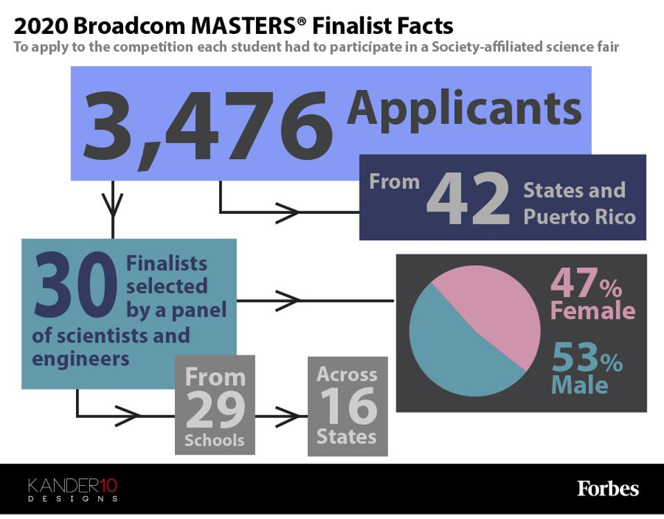 A few facts about the 2020 Broadcom MASTERS finalists