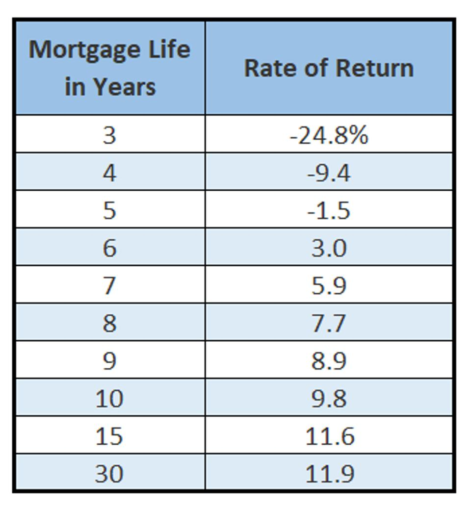 Rate of return on an ″investment″ in mortgage points