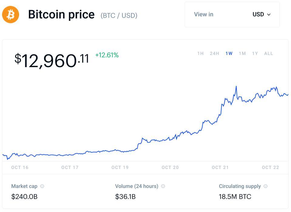 bitcoin, bitcoin price, PayPal, chart