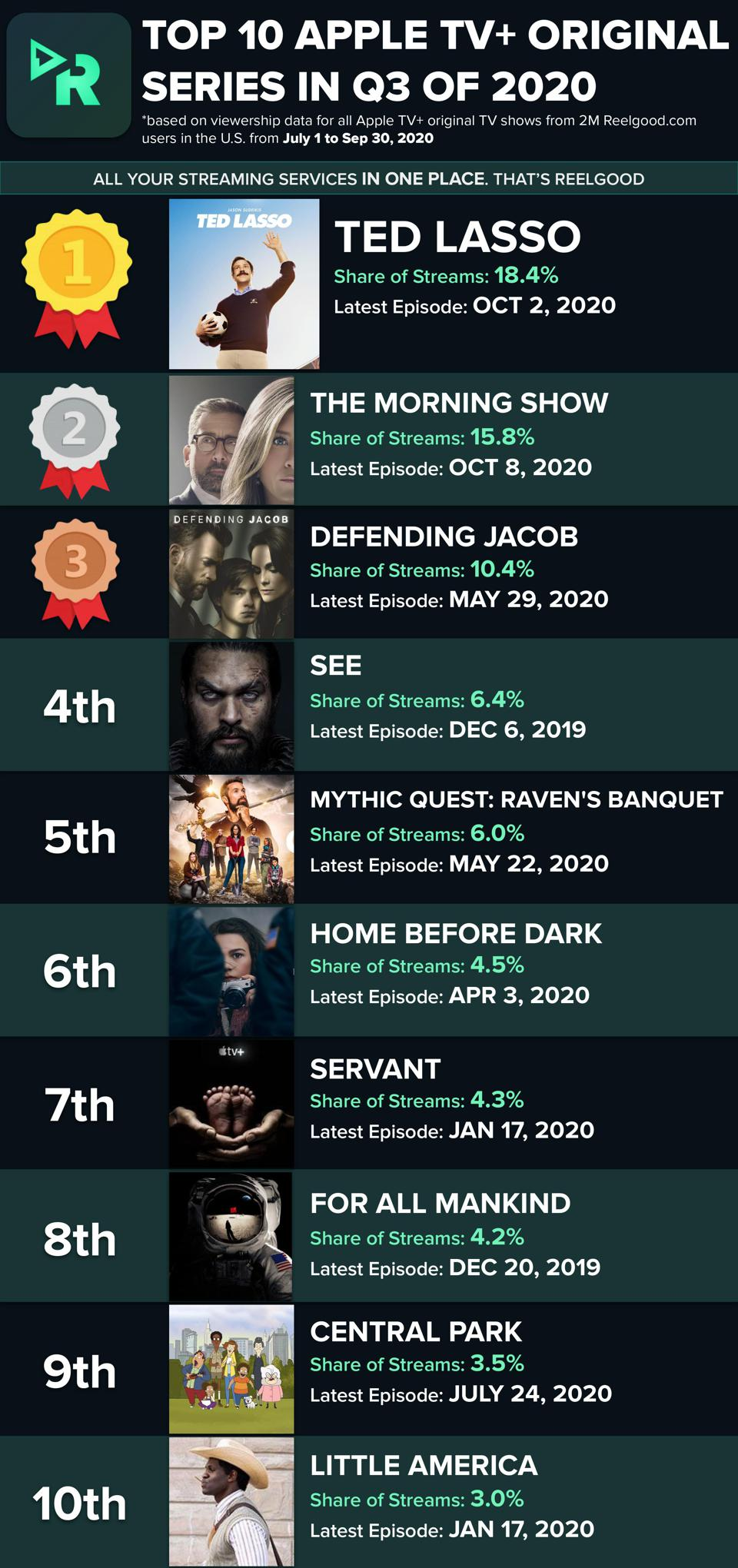 A graph detailing Apple TV's ten most-watched shows
