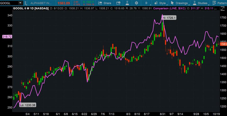 Data sources: Nasdaq, S&P Dow Jones Indices. Chart source: The thinkorswim® platform from TD Ameritrade.
