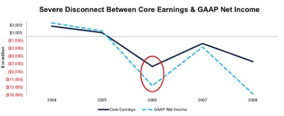 F Core Earnings Vs. GAAP Net Income 2004-2008