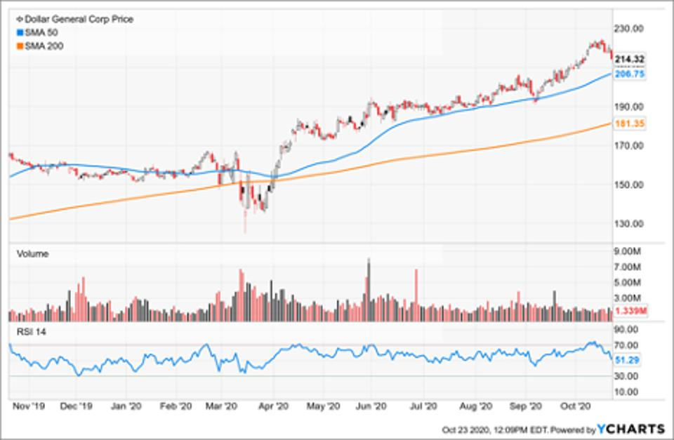 Simple Moving Average of Dollar General (DG)