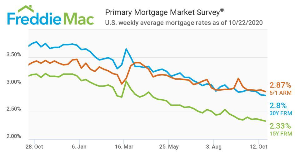 Freddie Mac's Primary Mortgage Market Survey for the week ending October 22, 2020