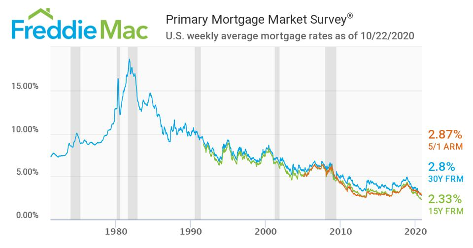 Freddie Mac mortgage survey from 1971 to 2020.