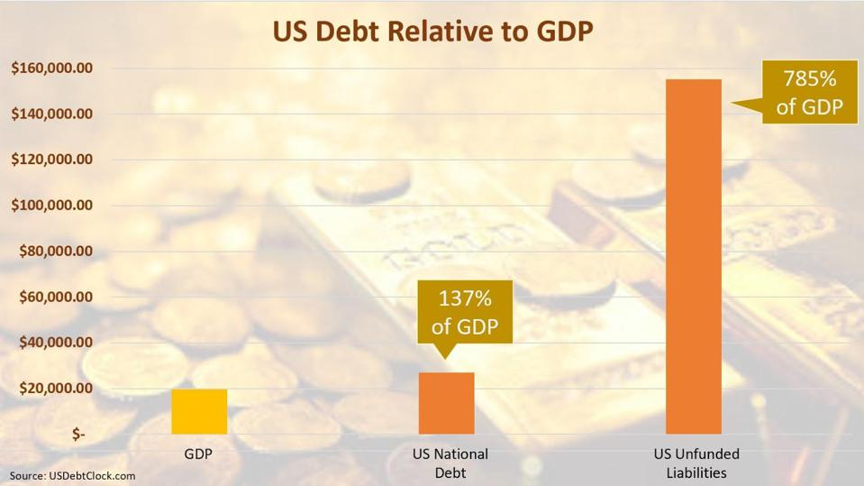 Chart displaying US Debt relative to GDP