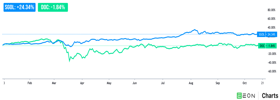 YTD performance for SGOL and DOC