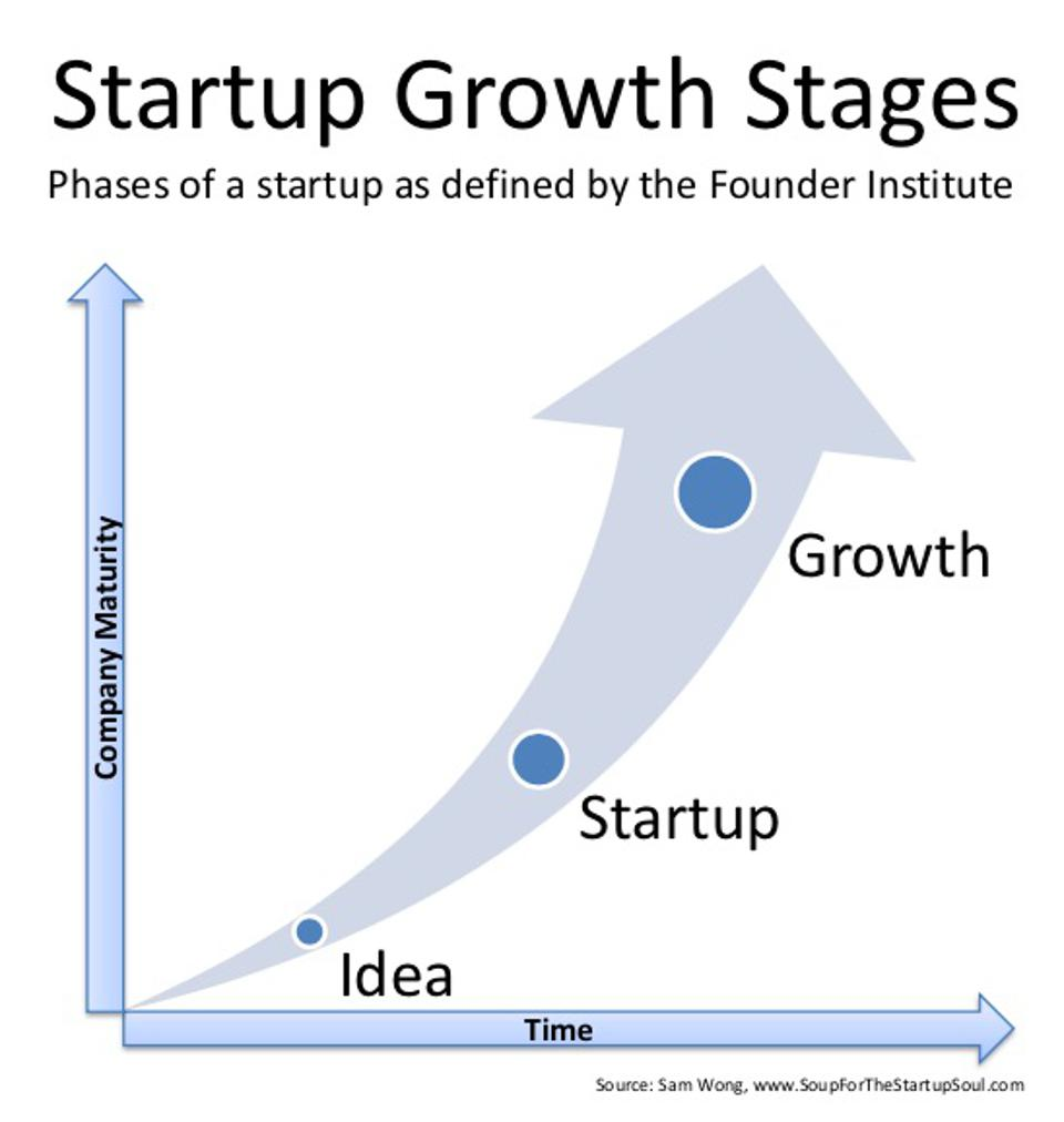 Company growth stages from Soup For The Startup Soul