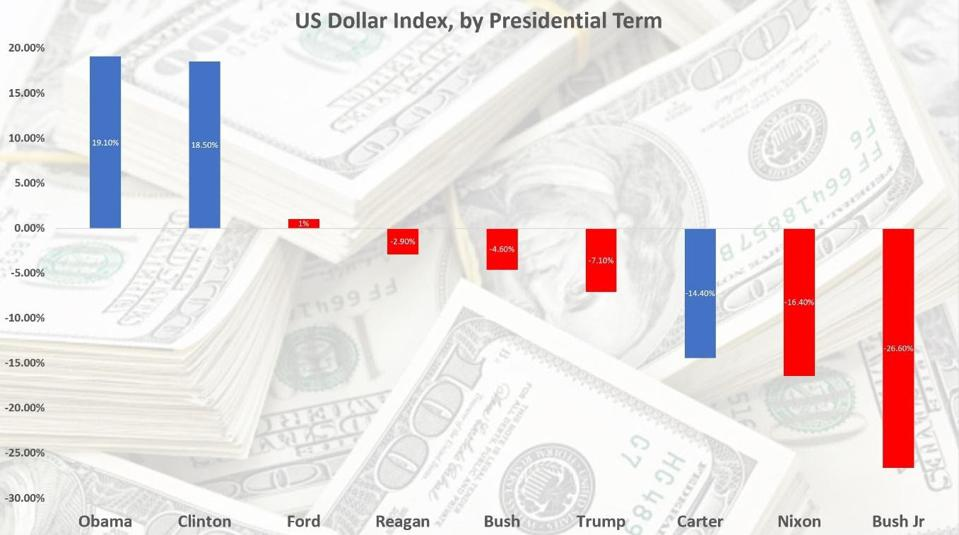 US Dollar performance by president