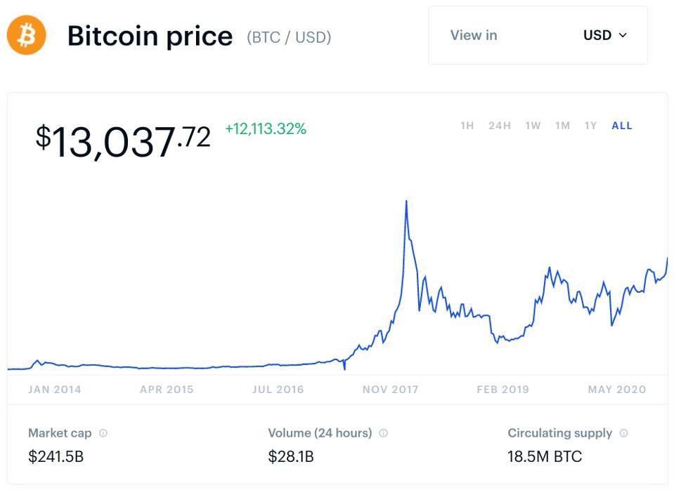 bitcoin, bitcoin price, Apple, Google, Steve Jobs, Wall Street, Paul Tudor Jones, chart