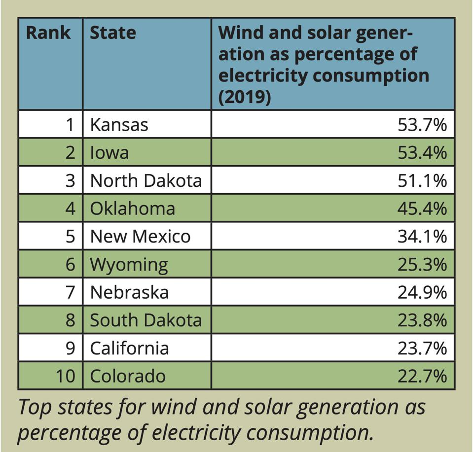 Top Ten states for wind and solar generation as percentage of electricity consumption.