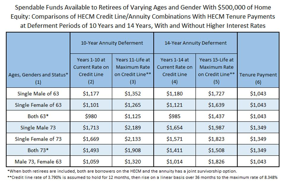 A HECM Credit Line combined with a deferred annuity can increase spendable funds in retirement