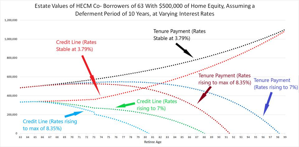 With both HECM tenure payments and creditline, estate values depend on future interest rates