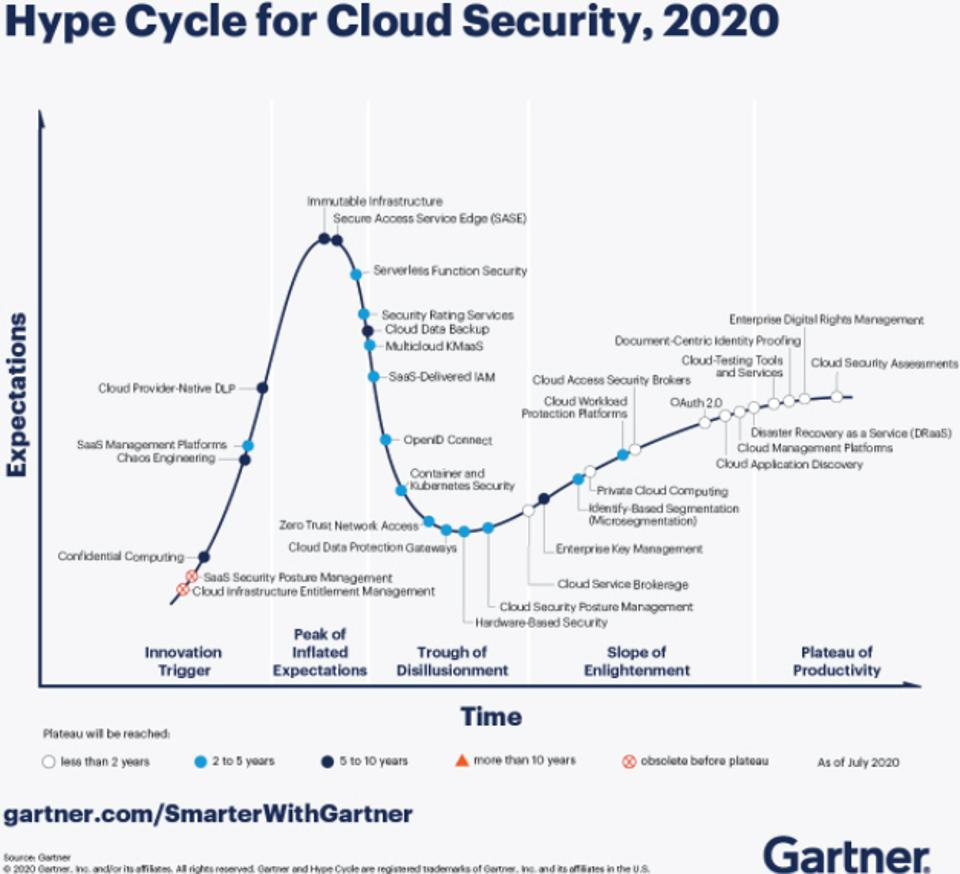 What's New in Gartner's Hype Cycle for Cloud Security, 2020