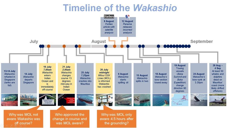 Timeline of the Wakashio