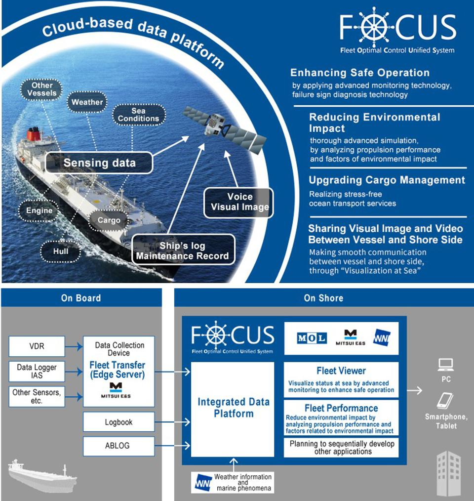 MOL's FOCUS platform is designed to ensure all data is integrated into one single operating system
