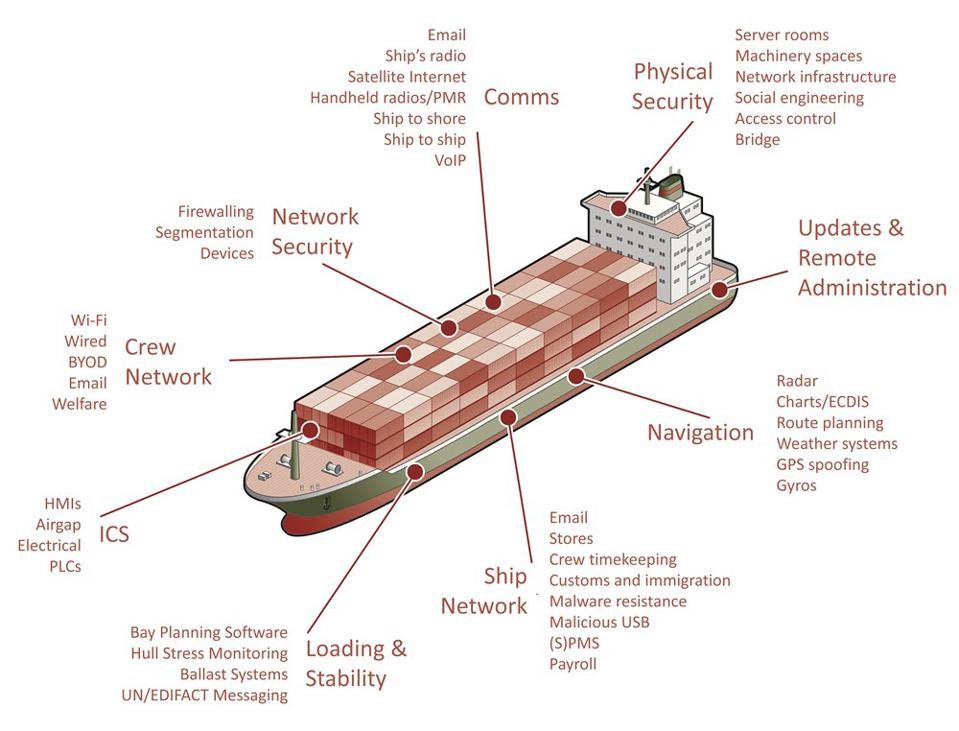 Pen Test Partners have found 44 systems with cyber vulnerabilities on large ocean-bound vessels