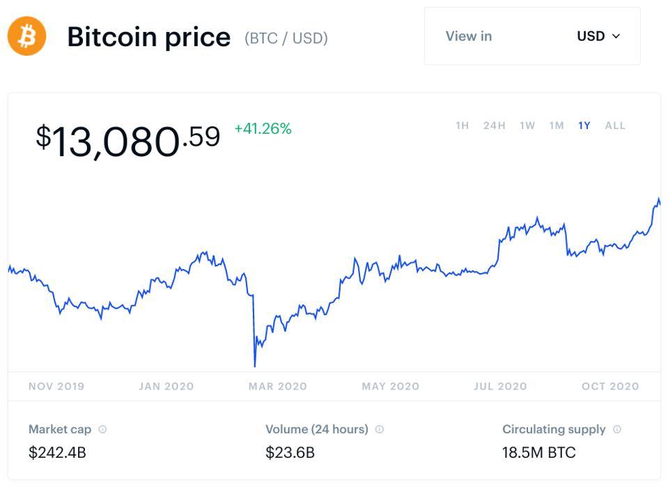 bitcoin, bitcoin price, JP Morgan, chart