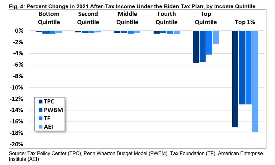 Biden's tax plan will disproportionately impact high earners. Any impact on those making less than $400,000 is driven by indirect effects.