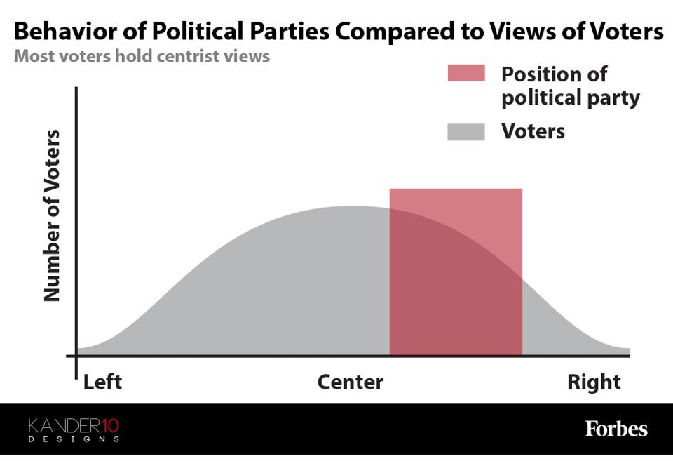 A graphic showing the behavior of political parties compared to the views of voters.