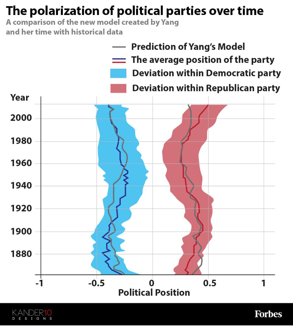 The polarization of political parties over time