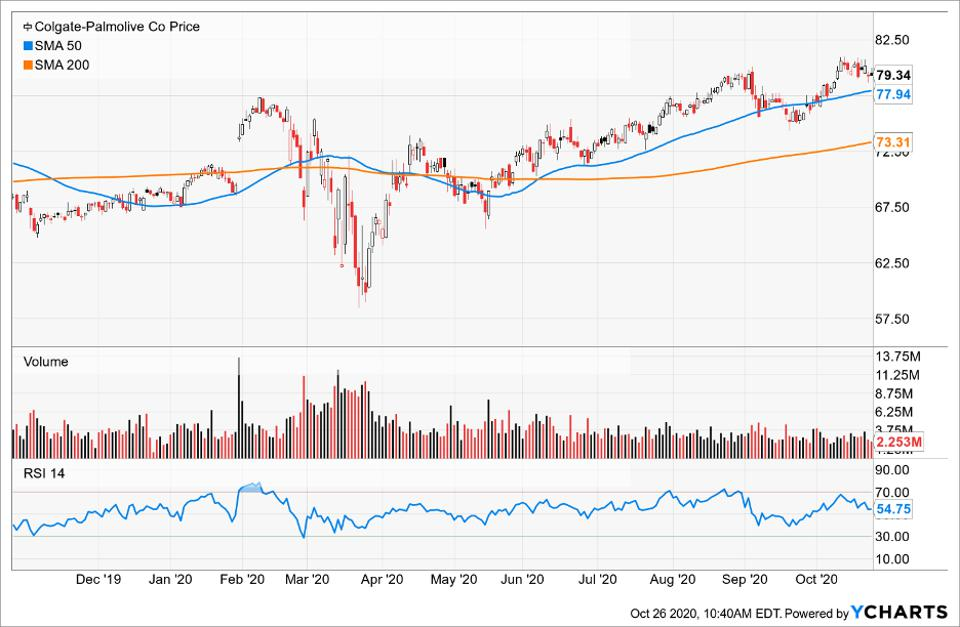Simple Moving Average of Colgate-Palmolive Co (CL)
