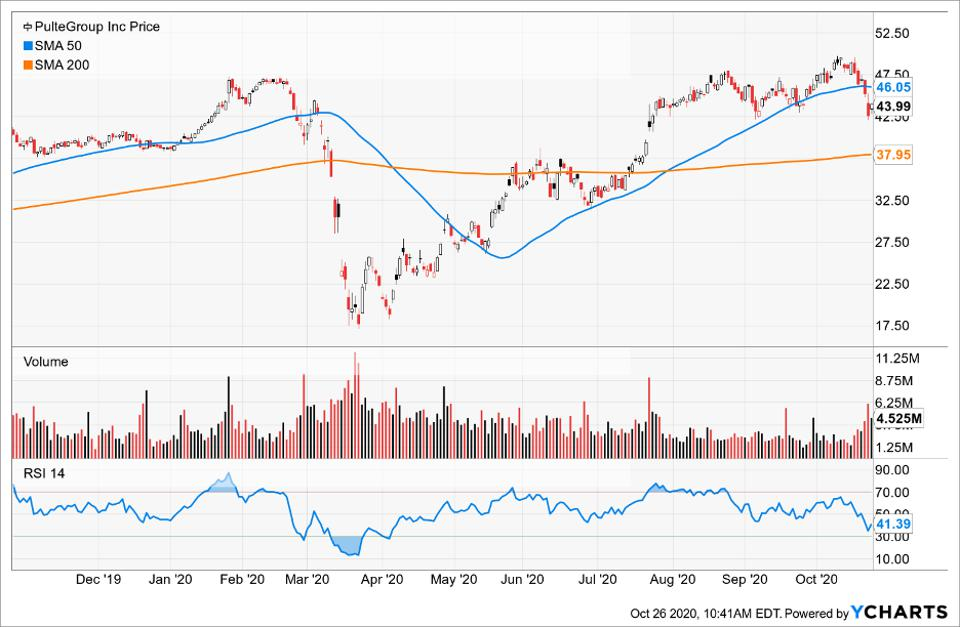Simple Moving Average of Pultegroup Inc (PHM)