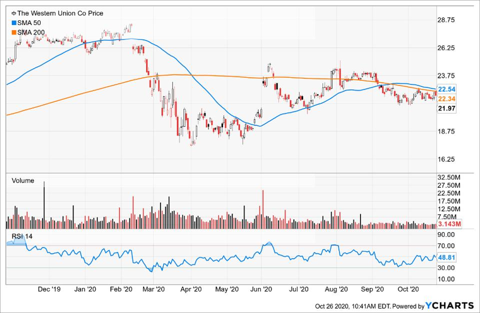 Simple Moving Average of Western Union Co (WU)