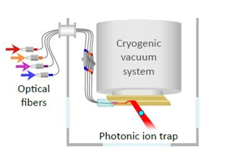 Light is coupled to the MIT integrated photonic trap chip via optical fibers which enter the cryogenic vacuum chamber through a fiber feed-