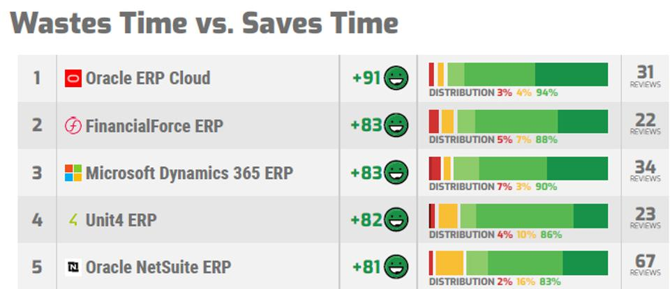 Which ERP Systems Are Most Popular With Their Users In 2020?